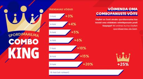 Spordimaailma Combo King võitva mitmikpanusega saad OlyBetilt kuni 25% lisatulu