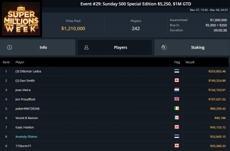 Ottomar Ladva võitis taas pokkeriga üle 325 000 euro!