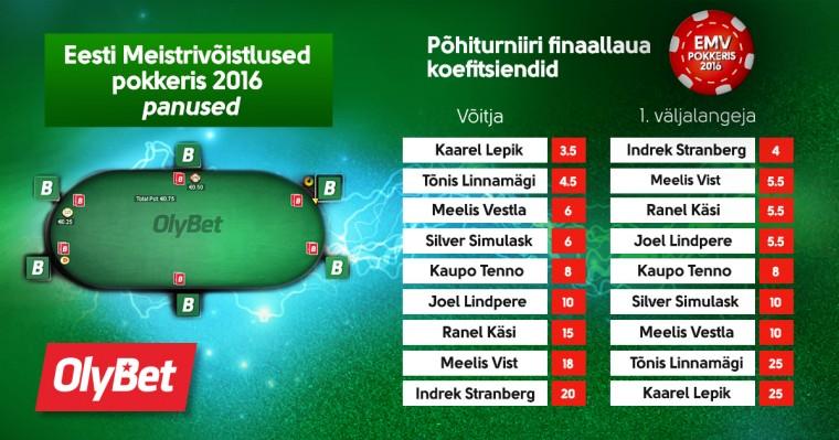 OlyBeti spordiennustuses võimalik panustada EMV põhiturniiri finalistidele