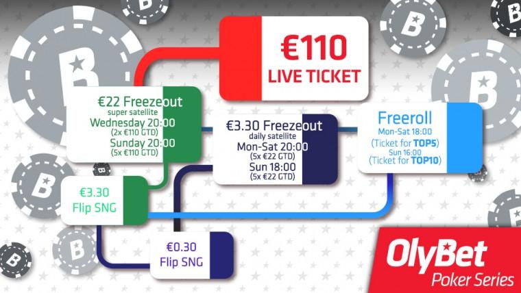 OlyBet Poker Series pileteid saab suvel kasutada mitmetel eriturniiridel