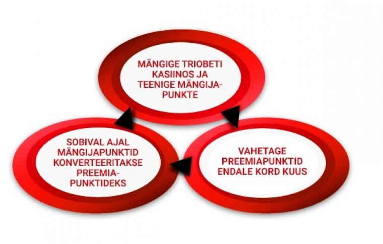 Triobeti kasiino püsikliendiprogrammi tutvustus